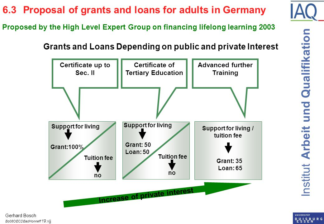 Institut Arbeit und Qualifikation Support for living Grant:100% no Increase of private interest Certificate of Tertiary Education Advanced further Training Certificate up to Sec.