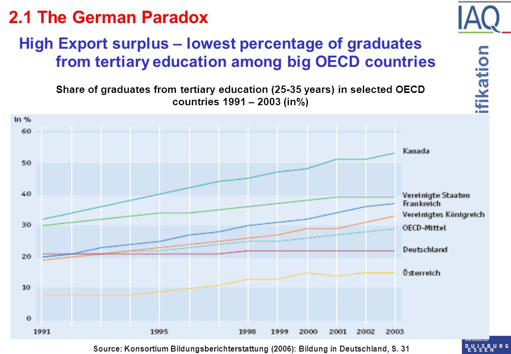 Institut Arbeit und Qualifikation 2.1 The German Paradox High Export surplus – lowest percentage of graduates from tertiary education among big OECD c