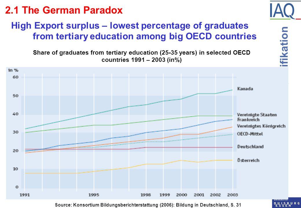 Institut Arbeit und Qualifikation 2.1 The German Paradox High Export surplus – lowest percentage of graduates from tertiary education among big OECD countries Source: Konsortium Bildungsberichterstattung (2006): Bildung in Deutschland, S.