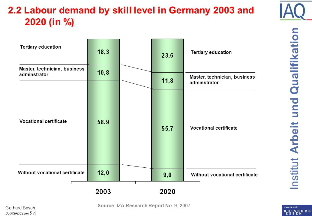 Institut Arbeit und Qualifikation 2.3 The German Paradox  Academic bias in analysis of innovation and skills  Focus on indicators like R&D, enrollment in tertiary education  Neglect of VET  Good vocational training needed for  Introduction and diffusion of innovations  Improving the efficiency of production process  Further VET  Masters, Technicians, Business Administrator in service occupations  Middle managers from the shop floor  New Hybrid between VET and Tertiary education: Dual study Gerhard Bosch Bo08OECDBadHonneff 6.vjj