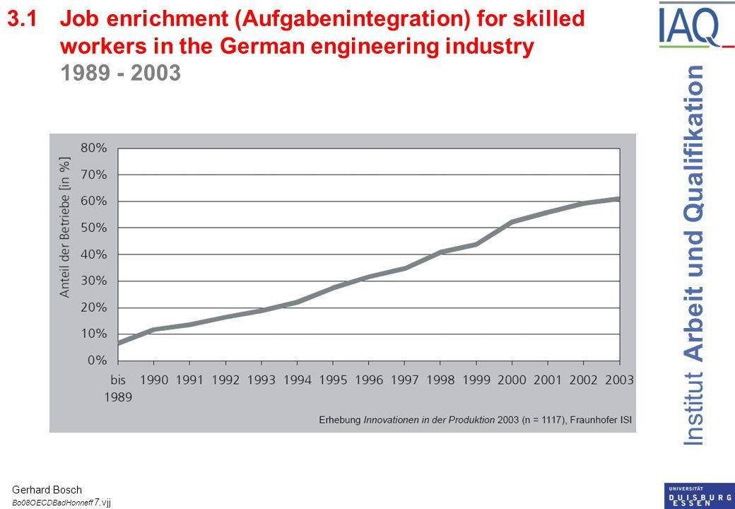 Institut Arbeit und Qualifikation èSince 2001 an integration of grant and loan systems for young and adult students èGrants and loans for school and vocational certificates and for university study èFor learners up to 25 years 34.5% grant / for older learners 82% grant èGrants and loans up to age of 50 years èEntitlements for unpaid training leaves up to 5 years èEducation and training supply for adults very flexible 6.2Grants and loans for adults in Sweden Gerhard Bosch Bo08OECDBadHonneff 18.vjj