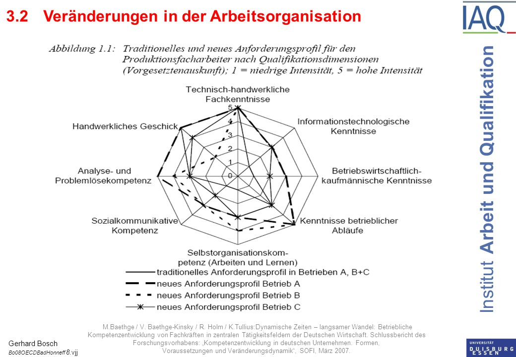 Institut Arbeit und Qualifikation 3.3Comparison of training curricula in the German metalworking trades 1987 and 2004 - 1987 - 45, 1987 - 16, 2004 – 5 occupations Gerhard Bosch Bo08OECDBadHonneff 9.vjj