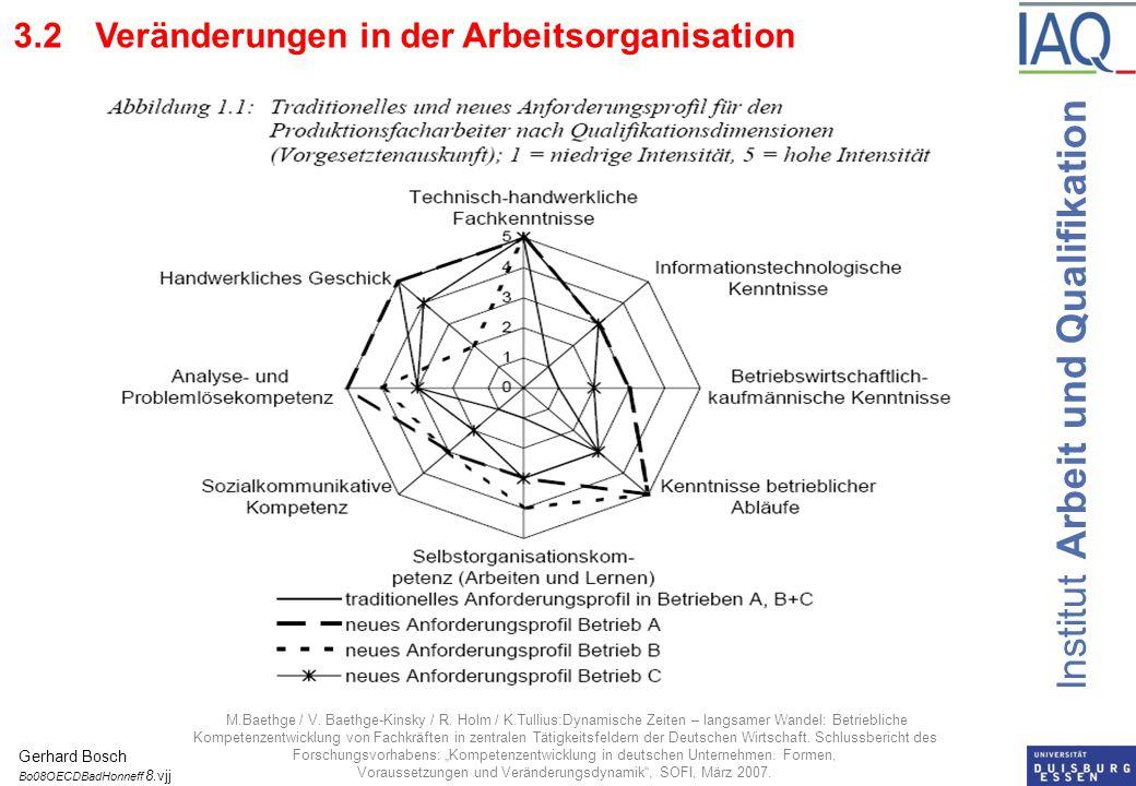 Institut Arbeit und Qualifikation 3.2 Veränderungen in der Arbeitsorganisation M.Baethge / V. Baethge-Kinsky / R. Holm / K.Tullius:Dynamische Zeiten –