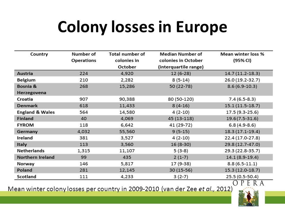 Colony losses in Europe Mean winter colony losses per country in 2009-2010 (van der Zee et al., 2012)