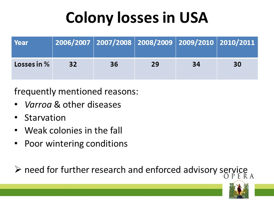 Colony losses in USA frequently mentioned reasons: Varroa & other diseases Starvation Weak colonies in the fall Poor wintering conditions  need for f