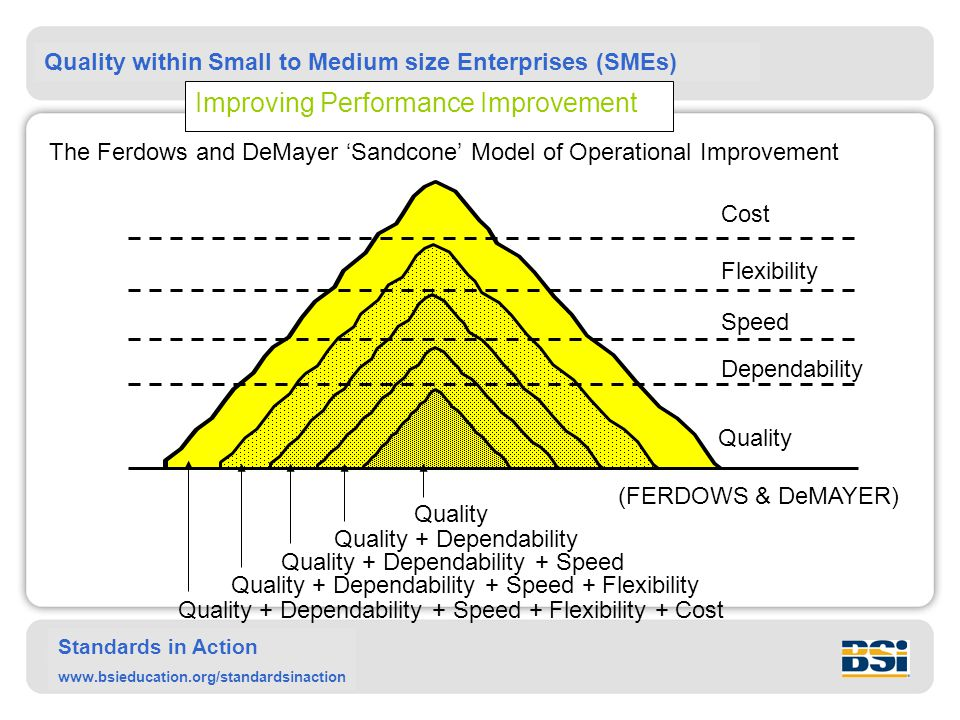 Quality within Small to Medium size Enterprises (SMEs) Standards in Action www.bsieducation.org/standardsinaction Quality Dependability Speed Flexibility Cost Quality Quality + Dependability Quality + Dependability + Speed Quality + Dependability + Speed + Flexibility Quality + Dependability + Speed + Flexibility + Cost (FERDOWS & DeMAYER) Improving Performance Improvement The Ferdows and DeMayer 'Sandcone' Model of Operational Improvement
