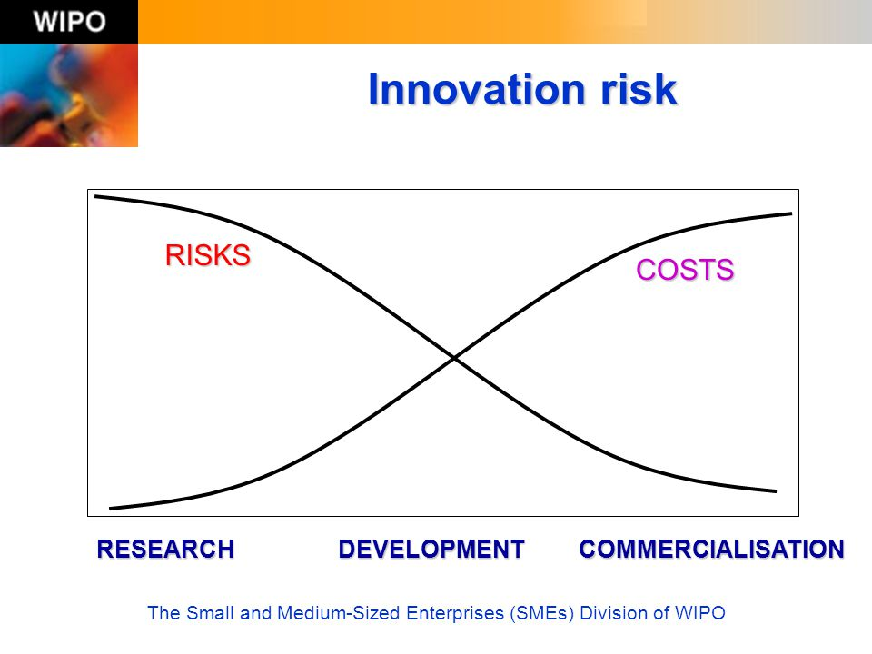 The Small and Medium-Sized Enterprises (SMEs) Division of WIPO Innovation risk RISKS COSTS RESEARCH DEVELOPMENT COMMERCIALISATION