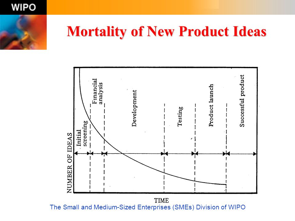 The Small and Medium-Sized Enterprises (SMEs) Division of WIPO Mortality of New Product Ideas