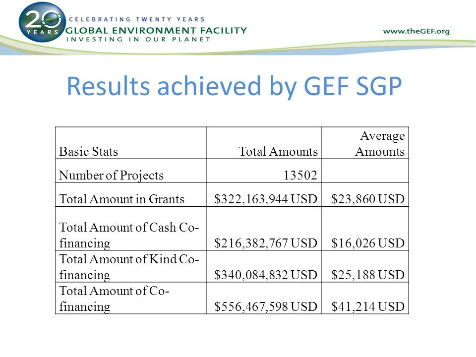Results achieved by GEF SGP Basic StatsTotal Amounts Average Amounts Number of Projects13502 Total Amount in Grants$322,163,944 USD$23,860 USD Total Amount of Cash Co- financing$216,382,767 USD$16,026 USD Total Amount of Kind Co- financing$340,084,832 USD$25,188 USD Total Amount of Co- financing$556,467,598 USD$41,214 USD
