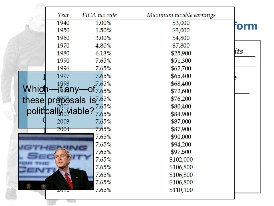 Options for Reform Raise the payroll tax across the board, or just for the wealthy.