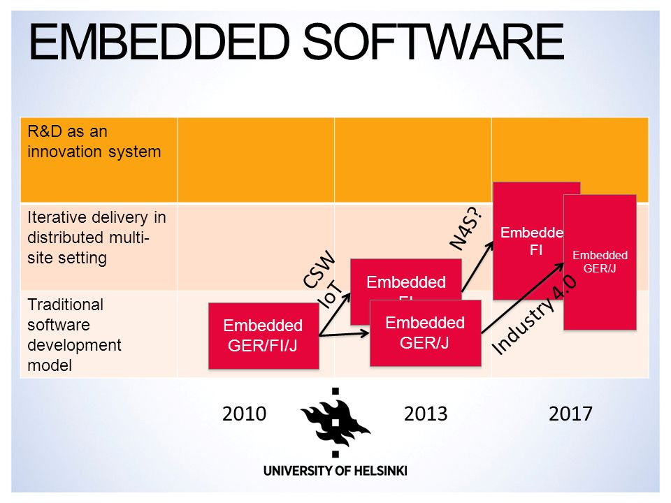 EMBEDDED SOFTWARE R&D as an innovation system Iterative delivery in distributed multi- site setting Traditional software development model 201320172010 Embedded GER/FI/J Embedded GER/FI/J Embedded FI Embedded FI Embedded FI Embedded FI N4S.