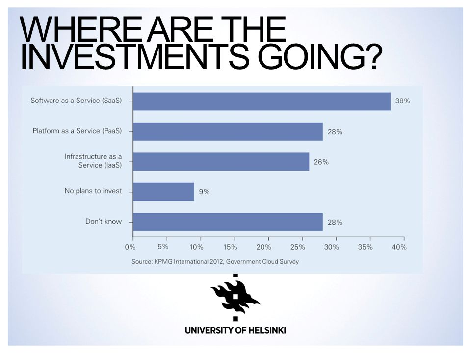 WHERE ARE THE INVESTMENTS GOING?