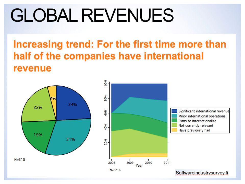 GLOBAL REVENUES