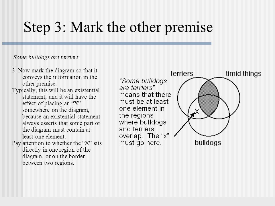 Step 3: Mark the other premise Some bulldogs are terriers. 3. Now mark the diagram so that it conveys the information in the other premise. Typically,