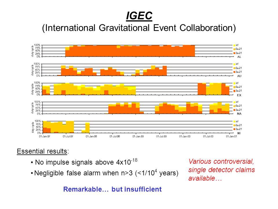 IGEC IGEC (International Gravitational Event Collaboration) Essential resultsEssential results: No impulse signals above 4x10 -18 Negligible false ala
