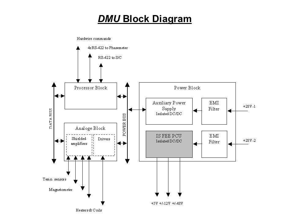 DMU Block Diagram