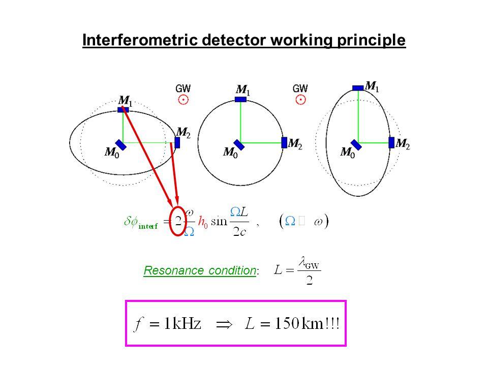 Interferometric detector working principle Resonance condition :