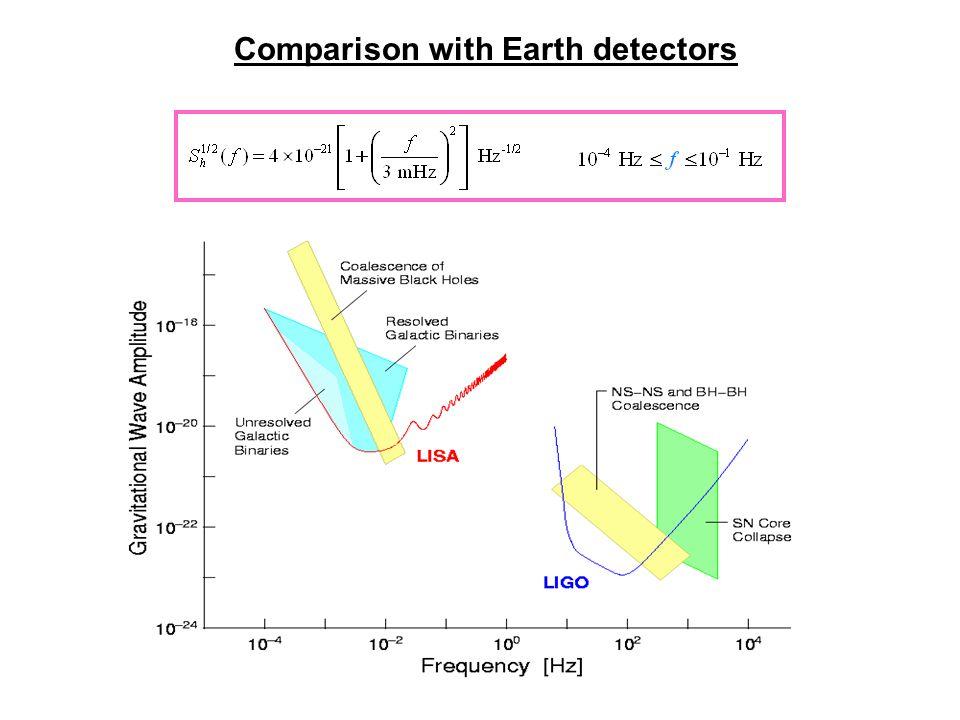 Comparison with Earth detectors