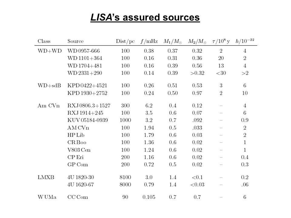 LISA's assured sources