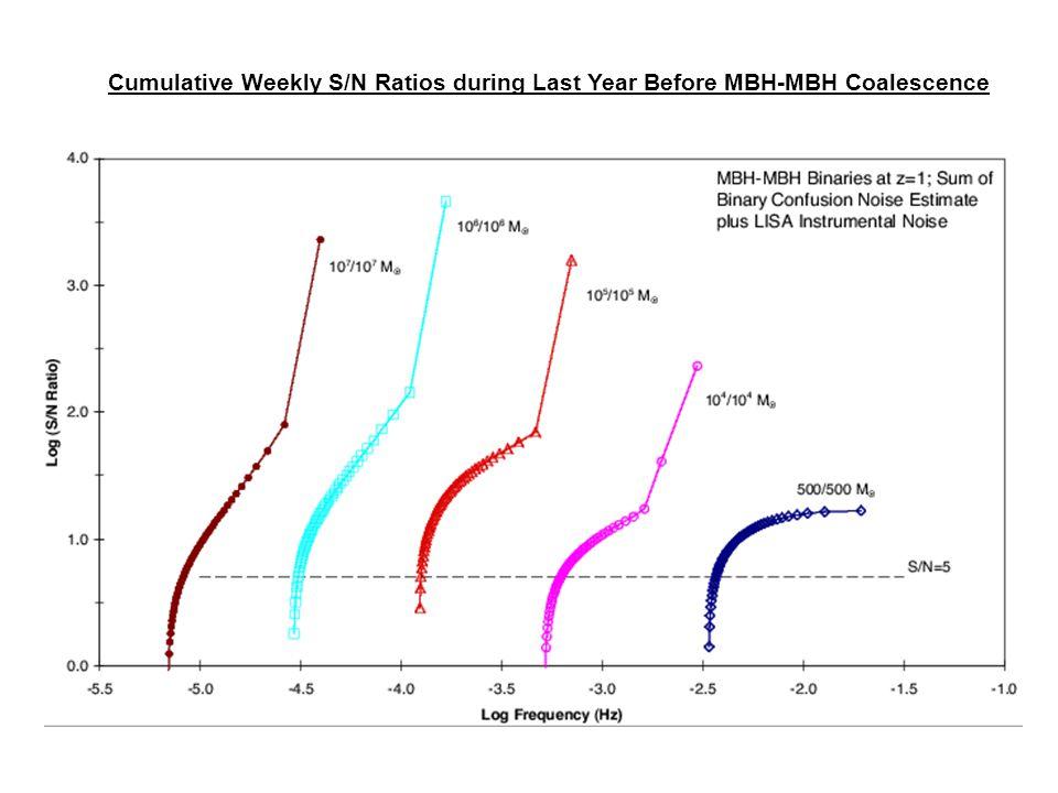 Cumulative Weekly S/N Ratios during Last Year Before MBH-MBH Coalescence