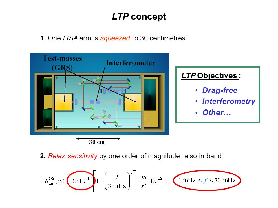 LTP concept 1. One LISA arm is squeezed to 30 centimetres: 2. Relax sensitivity by one order of magnitude, also in band: 30 cm LTP Objectives : Drag-f