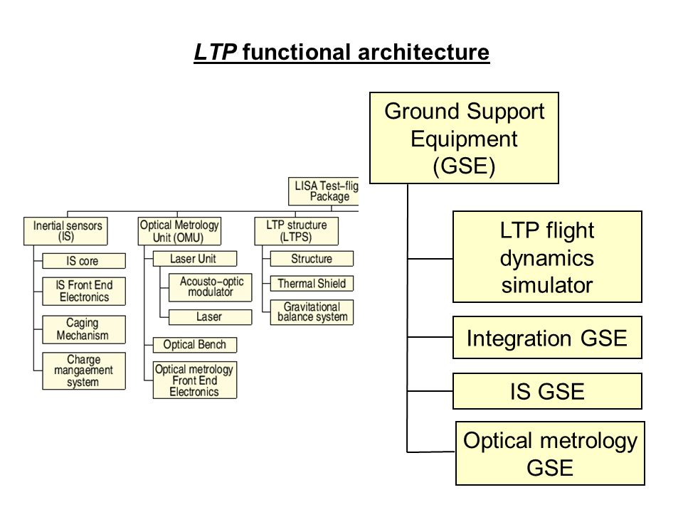 LTP functional architecture Ground Support Equipment (GSE) LTP flight dynamics simulator Integration GSE IS GSE Optical metrology GSE