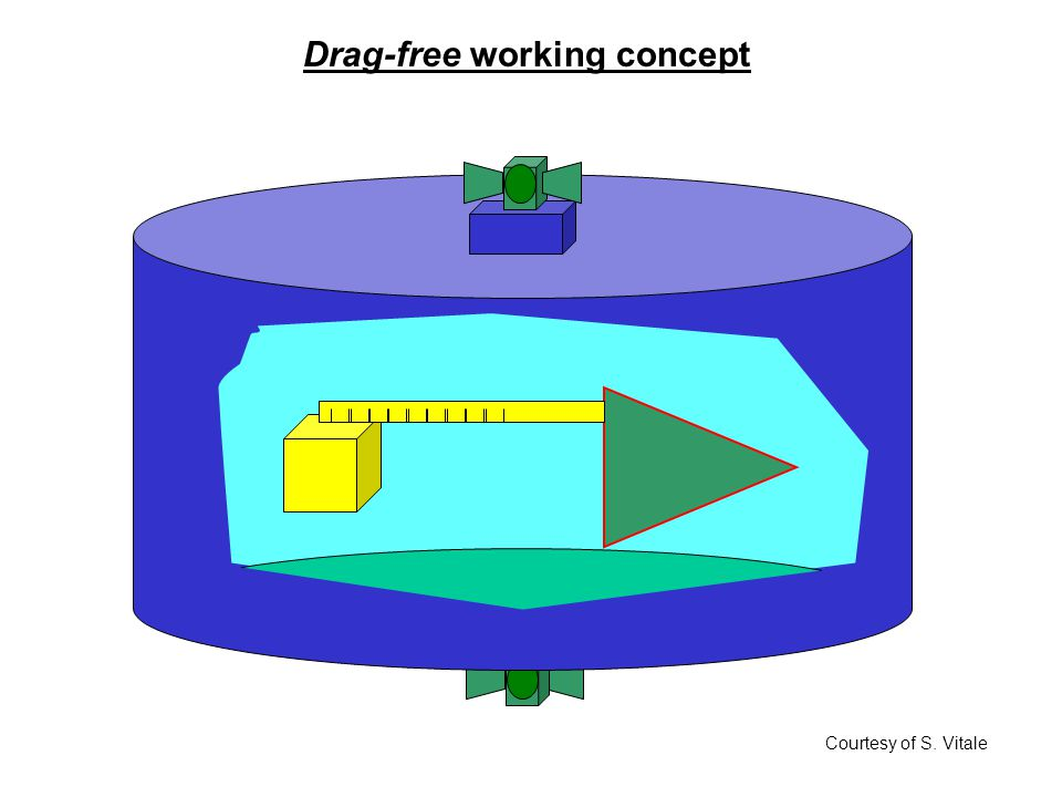 Drag-free working concept Courtesy of S. Vitale