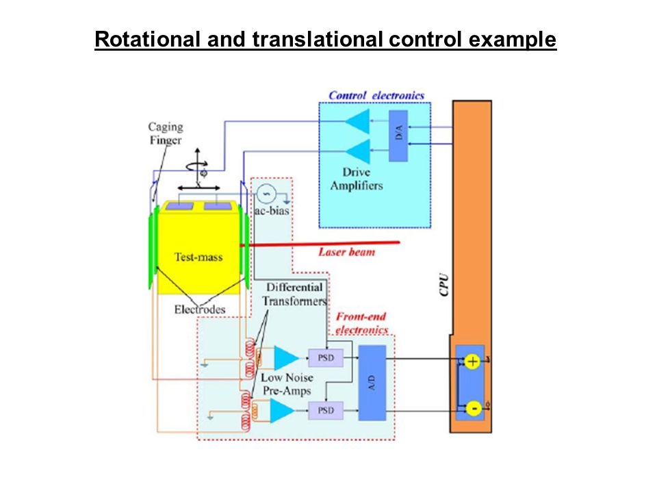 Rotational and translational control example
