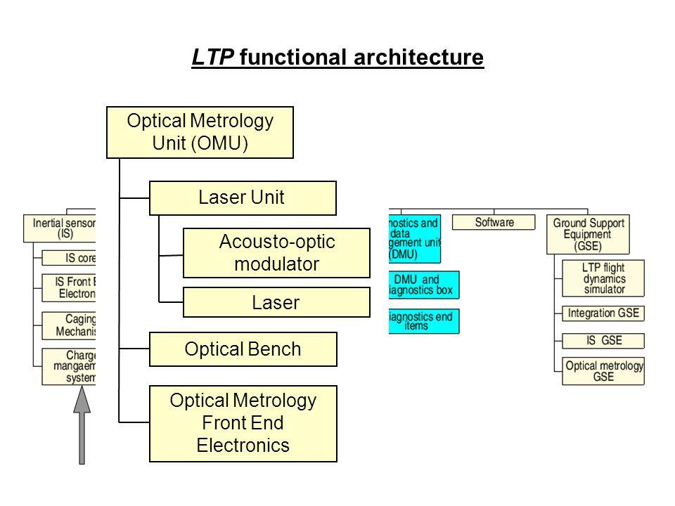 LTP functional architecture Optical Metrology Unit (OMU) Optical Metrology Front End Electronics Laser Unit Optical Bench Acousto-optic modulator Lase