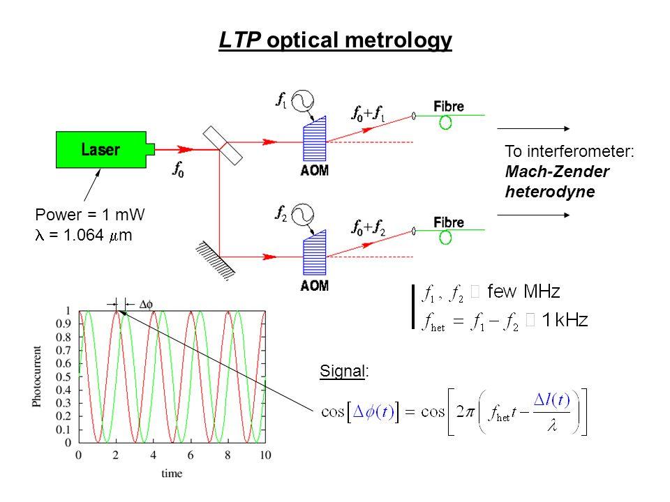 LTP optical metrology To interferometer: Mach-Zender heterodyne Power = 1 mW = 1.064  m Signal: