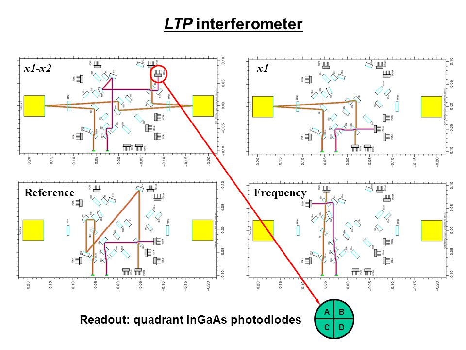LTP interferometer Reference x1-x2x1 Frequency Readout: quadrant InGaAs photodiodes A CD B