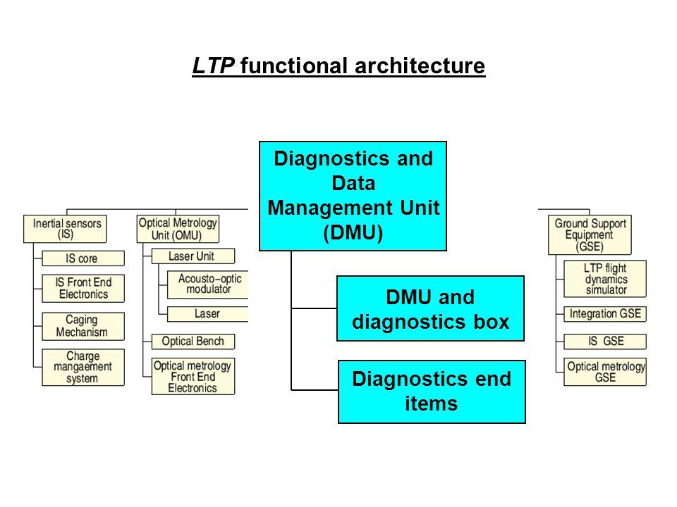 LTP functional architecture Diagnostics and Data Management Unit (DMU) Diagnostics end items DMU and diagnostics box