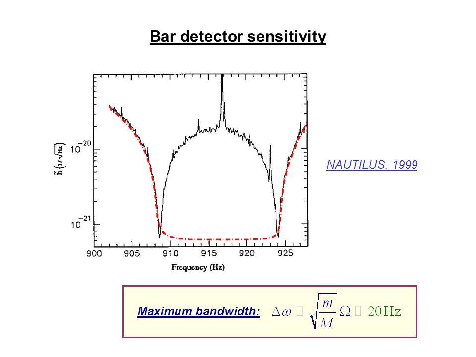 Bar detector sensitivity Maximum bandwidth: NAUTILUS, 1999