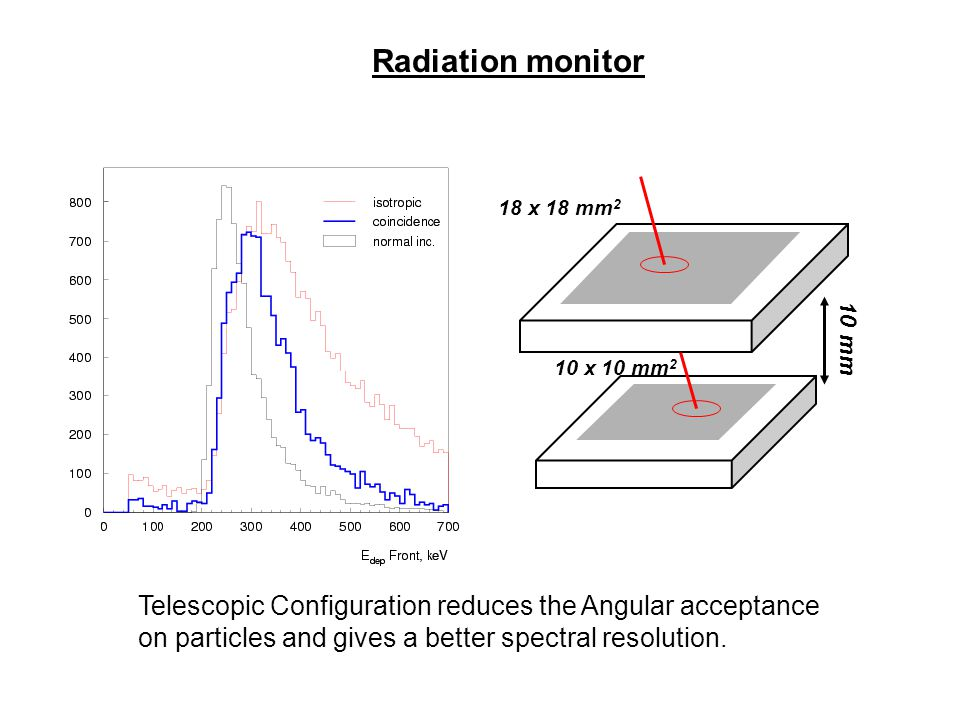 Radiation monitor 18 x 18 mm 2 10 x 10 mm 2 10 mm Telescopic Configuration reduces the Angular acceptance on particles and gives a better spectral res