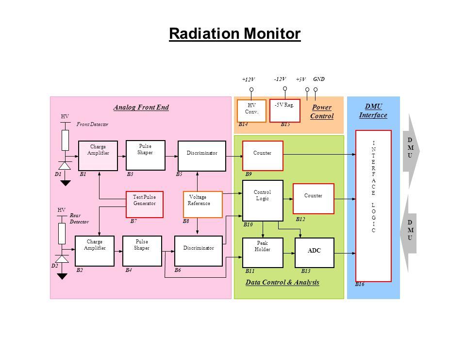 Radiation Monitor Data Control & Analysis