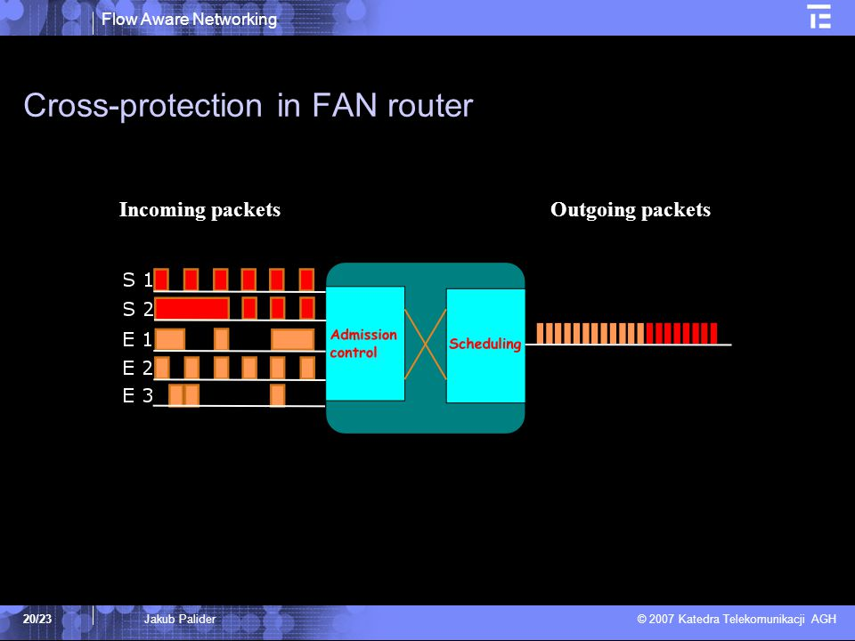 Flow Aware Networking © 2007 Katedra Telekomunikacji AGH 20/23Jakub Palider Cross-protection in FAN router Incoming packets Outgoing packets