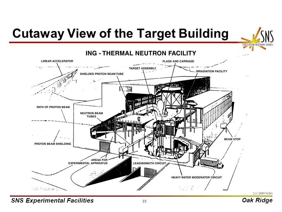 SNS Experimental Facilities Oak Ridge X0000910/arb 33 Cutaway View of the Target Building 2000-05261 uc/arb