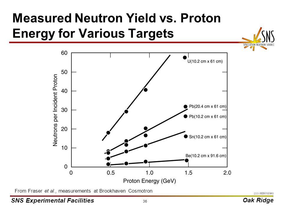 SNS Experimental Facilities Oak Ridge X0000910/arb 36 Measured Neutron Yield vs.