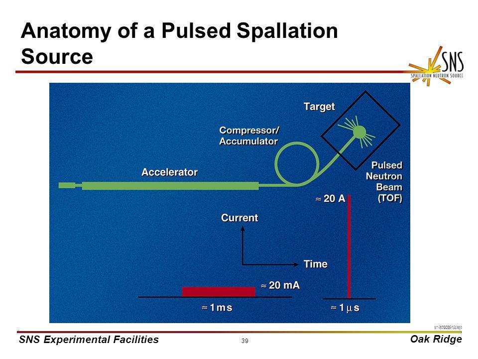 SNS Experimental Facilities Oak Ridge X0000910/arb 39 97-3792B uc/djr Anatomy of a Pulsed Spallation Source