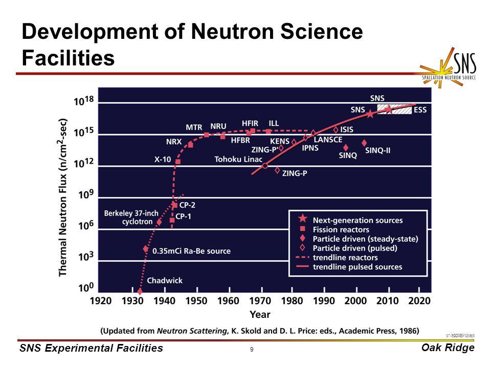 SNS Experimental Facilities Oak Ridge X0000910/arb 9 Development of Neutron Science Facilities 97-3924E uc/djr
