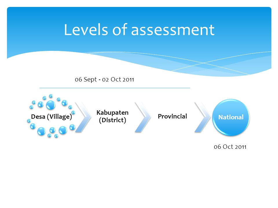 Desa (Village) Kabupaten (District) Provincial National Levels of assessment 06 Sept - 02 Oct Oct 2011
