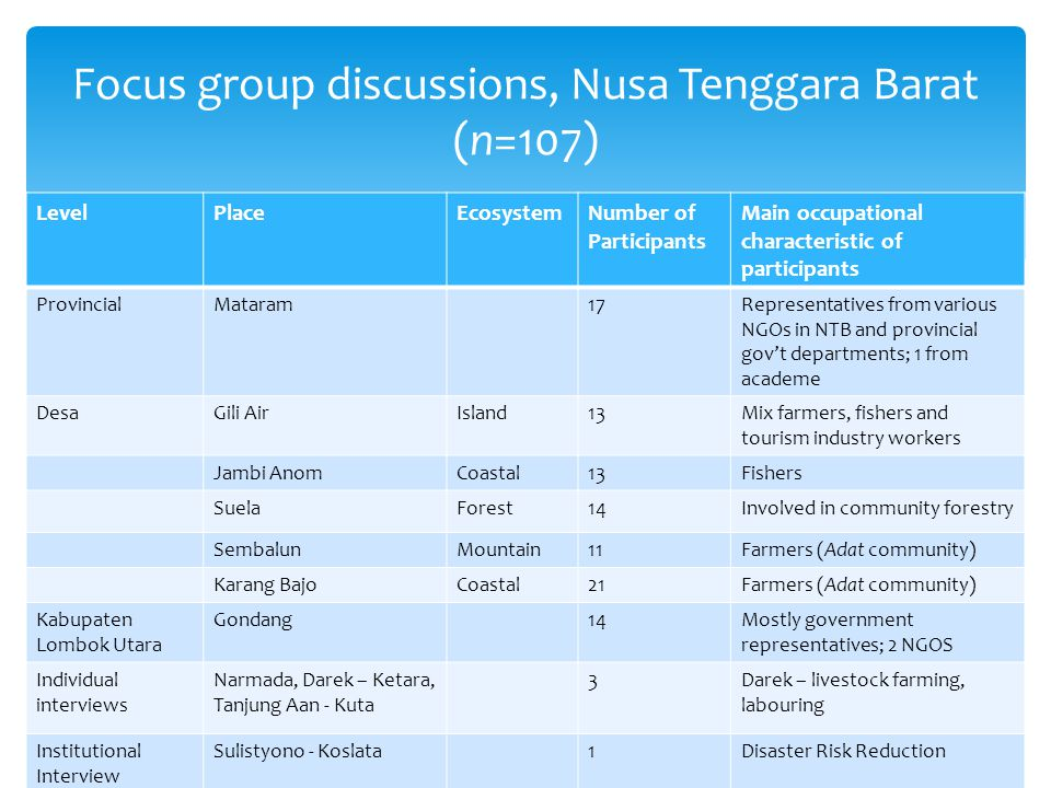 LevelPlaceEcosystemNumber of Participants Main occupational characteristic of participants ProvincialMataram17Representatives from various NGOs in NTB and provincial gov't departments; 1 from academe DesaGili AirIsland13Mix farmers, fishers and tourism industry workers Jambi AnomCoastal13Fishers SuelaForest14Involved in community forestry SembalunMountain11Farmers (Adat community) Karang BajoCoastal21Farmers (Adat community) Kabupaten Lombok Utara Gondang14Mostly government representatives; 2 NGOS Individual interviews Narmada, Darek – Ketara, Tanjung Aan - Kuta 3Darek – livestock farming, labouring Institutional Interview Sulistyono - Koslata1Disaster Risk Reduction Focus group discussions, Nusa Tenggara Barat (n=107)