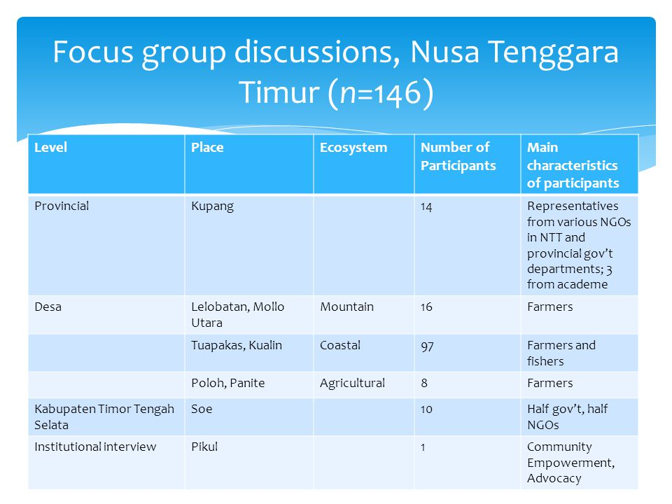 LevelPlaceEcosystemNumber of Participants Main characteristics of participants ProvincialKupang14Representatives from various NGOs in NTT and provincial gov't departments; 3 from academe DesaLelobatan, Mollo Utara Mountain16Farmers Tuapakas, KualinCoastal97Farmers and fishers Poloh, PaniteAgricultural8Farmers Kabupaten Timor Tengah Selata Soe10Half gov't, half NGOs Institutional interviewPikul1Community Empowerment, Advocacy Focus group discussions, Nusa Tenggara Timur (n=146)