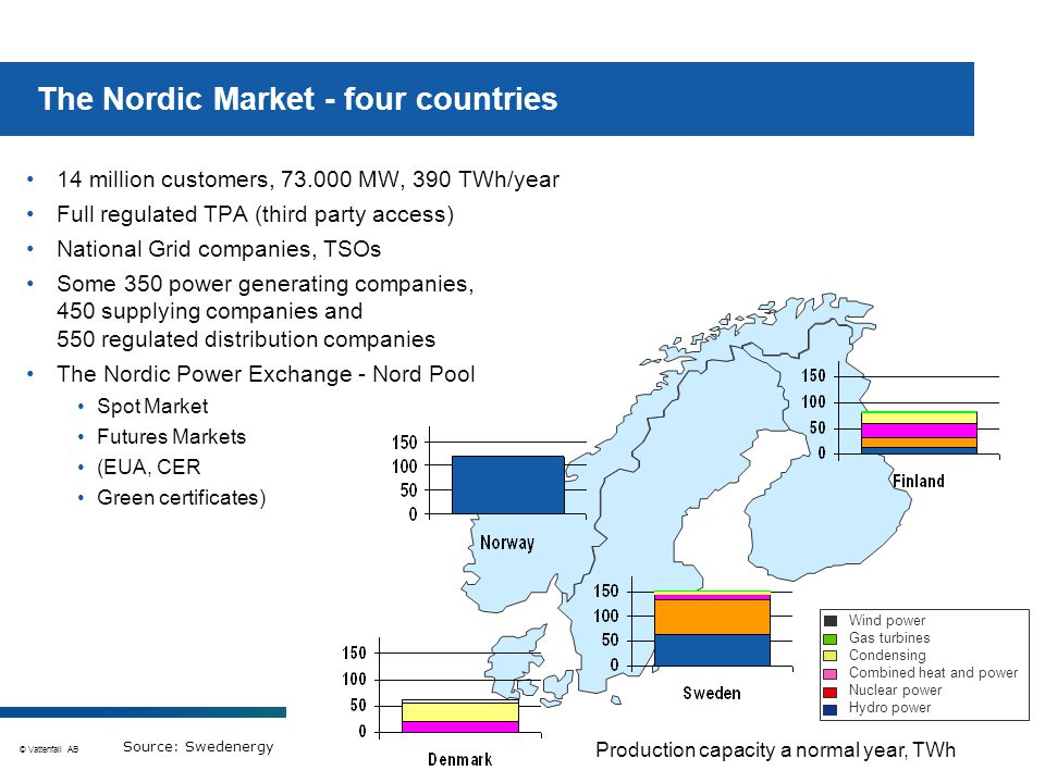 © Vattenfall AB 13 The Nordic Market - four countries Wind power Gas turbines Condensing Combined heat and power Nuclear power Hydro power 14 million customers, 73.000 MW, 390 TWh/year Full regulated TPA (third party access) National Grid companies, TSOs Some 350 power generating companies, 450 supplying companies and 550 regulated distribution companies The Nordic Power Exchange - Nord Pool Spot Market Futures Markets (EUA, CER Green certificates) Production capacity a normal year, TWh Source: Swedenergy