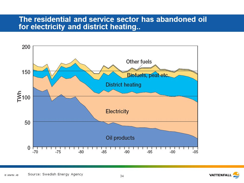 © Vattenfall AB 34 The residential and service sector has abandoned oil for electricity and district heating..