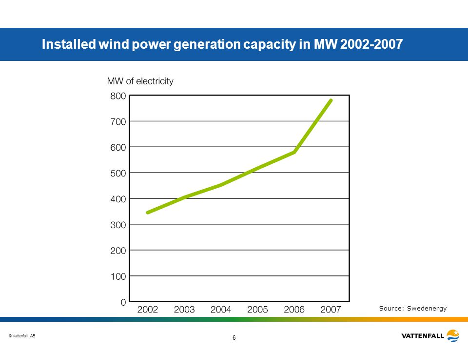 © Vattenfall AB 6 Installed wind power generation capacity in MW 2002-2007 Source: Swedenergy