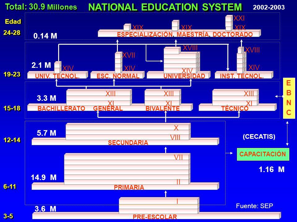 NATIONAL EDUCATION SYSTEM 2002-2003 Total: 30.9 Millones 14.9 M 5.7 M 3.3 M 2.1 M 0.14 M PRE-ESCOLAR PRIMARIA II VII 1.16 M SECUNDARIA VIII X (CECATIS) CAPACITACIÓN GENERALBIVALENTETÉCNICOBACHILLERATO XI XIII XI XIII XI XIII UNIVERSIDADESC.