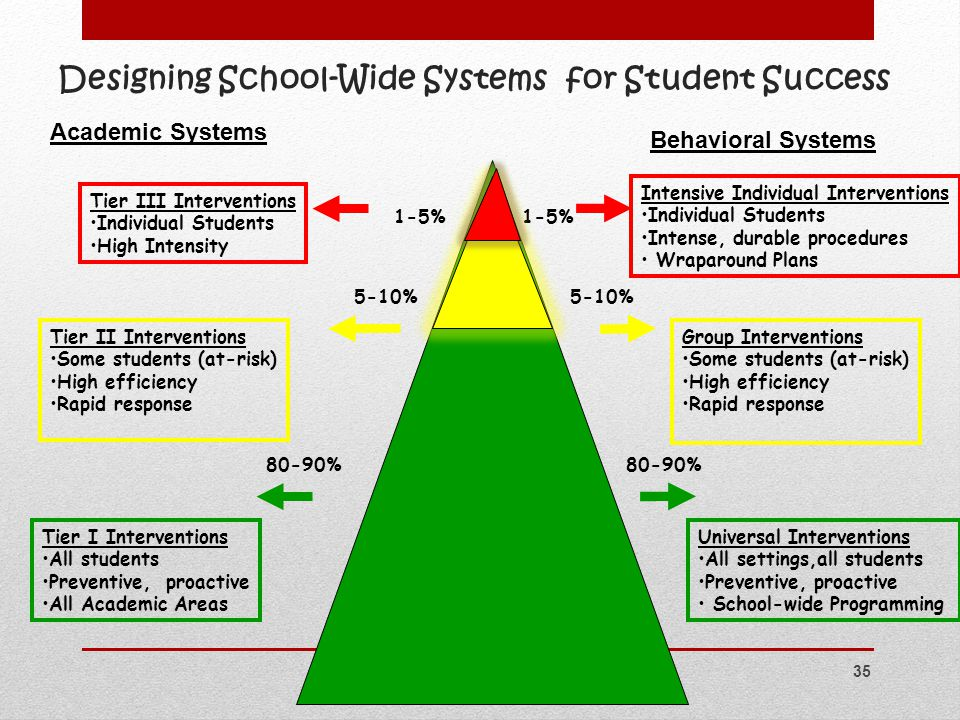 1-5% 5-10% 80-90% % Tier III Interventions Individual Students High Intensity Intensive Individual Interventions Individual Students Intense, durable