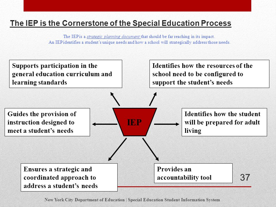 The IEP is the Cornerstone of the Special Education Process Identifies how the student will be prepared for adult living Identifies how the resources
