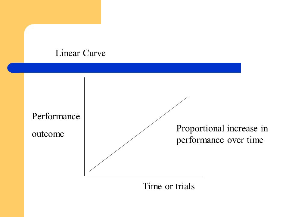 Performance outcome Time or trials Proportional increase in performance over time Linear Curve